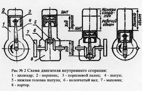 Схема двигателя внутреннего