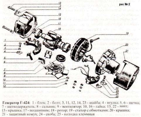 генератора Г-424.